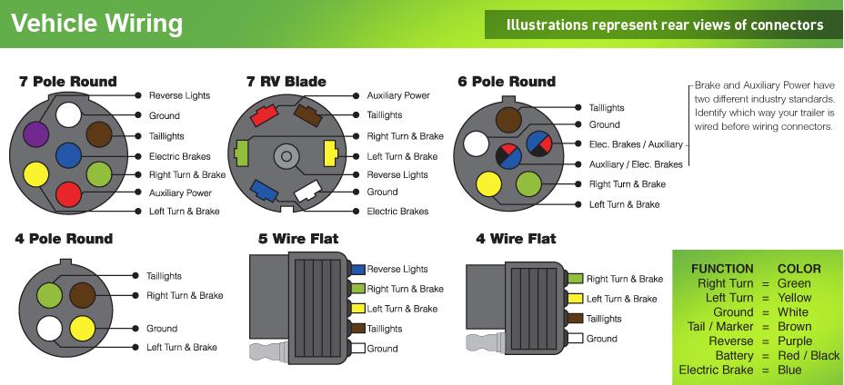 Pleasant Hopkins Trailer Plug Wiring Diagram Hopkins Circuit Diagrams Wiring Cloud Domeilariaidewilluminateatxorg