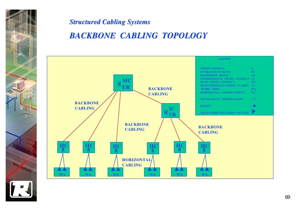 Sensational Structured Wiring Design Basic Electronics Wiring Diagram Wiring Cloud Grayisramohammedshrineorg