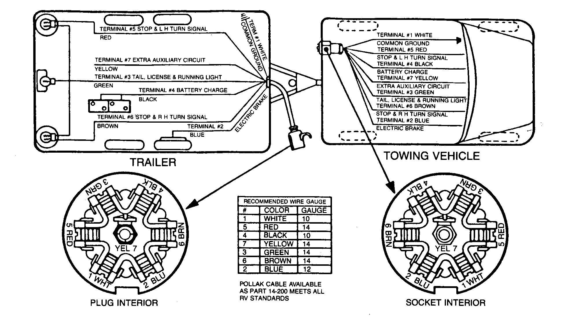 Wondrous 7 Way Trailer Brake Wiring Diagram Basic Electronics Wiring Diagram Wiring Cloud Rdonaheevemohammedshrineorg