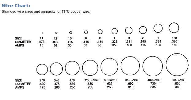 cn_6113] wire gage diagram  sputa jebrp faun attr benkeme mohammedshrine librar wiring 101
