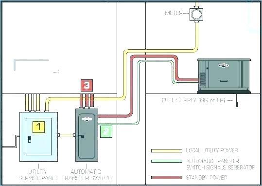 Residential Generator Wiring Diagram 1999 Saturn Wiring Diagram Horn Cusshman Tukune Jeanjaures37 Fr