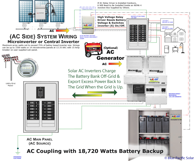 Astounding Off Grid Solar Generator Wiring Diagram Wiring Diagram Wiring Cloud Vieworaidewilluminateatxorg
