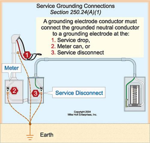 LN_4185] 200 Amp Service Wiring Diagram Download DiagramNone Inki Isra Mohammedshrine Librar Wiring 101