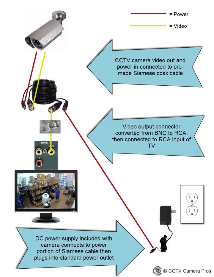 [DHAV_9290]  SG_5851] Security Camera Wiring Diagram Additionally Cctv Lens Chart Camera  Free Diagram | Zmodo Dvr Wiring Diagrams |  | Benkeme Inrebe Mohammedshrine Librar Wiring 101