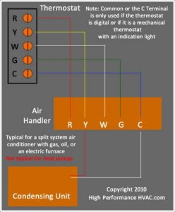 Pleasant How To Wire A Thermostat Wiring Installation Instructions Guide Wiring Cloud Loplapiotaidewilluminateatxorg