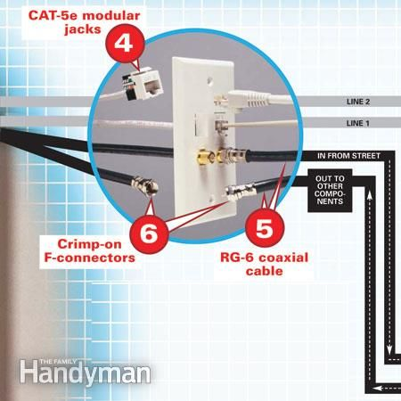Terrific Cable And Telephone Wiring Home Repair Home Electrical Wiring Wiring Cloud Gufailluminateatxorg