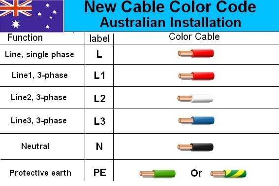 Sensational Australian 3 Phase Colour Code Standard Electrical Engineering Wiring Cloud Onicaalyptbenolwigegmohammedshrineorg