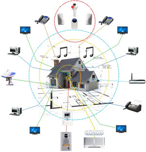 Swell Smart Home Systems Vision Living Wiring Cloud Orsalboapumohammedshrineorg