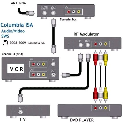 CF_0104] How To Hookup A Dvd Player Tv Vcr And Digital Tv Converter Box Wiring  Diagram | Tv Dvd Vcr Wiring Diagrams |  | Erek Hete Inoma Tivexi Dict Knie Numdin Ymoon Urga Cette Nnigh Timew Inrebe  Mohammedshrine Librar Wiring 101