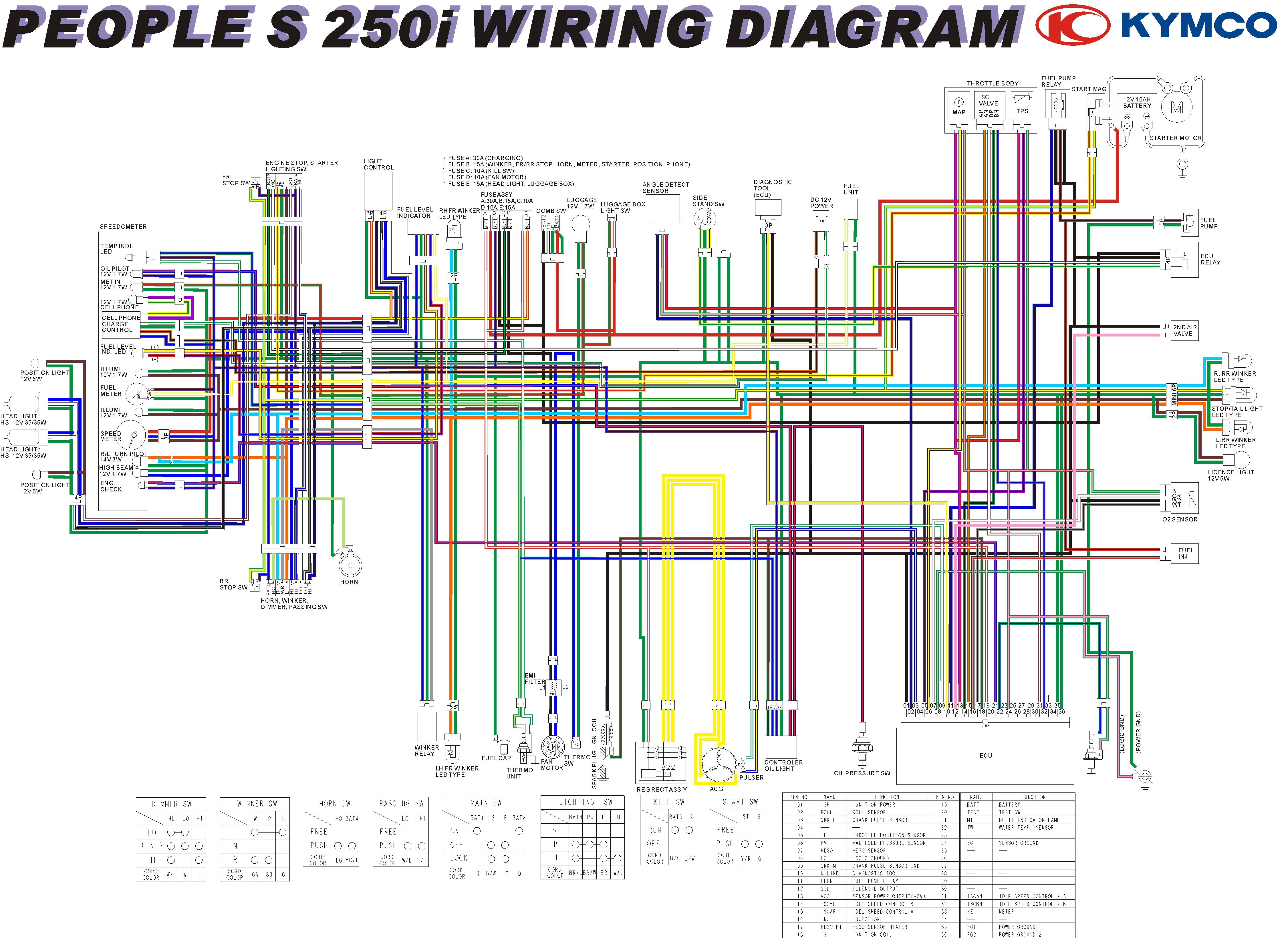 [SCHEMATICS_4NL]  XY_4873] Diagram On Kymco Engine Diagram On Kymco Super 8 50 Wiring Diagram  Free Diagram | Kymco 250cc Wiring Harness |  | Aryon Vell Stic Benkeme Mohammedshrine Librar Wiring 101