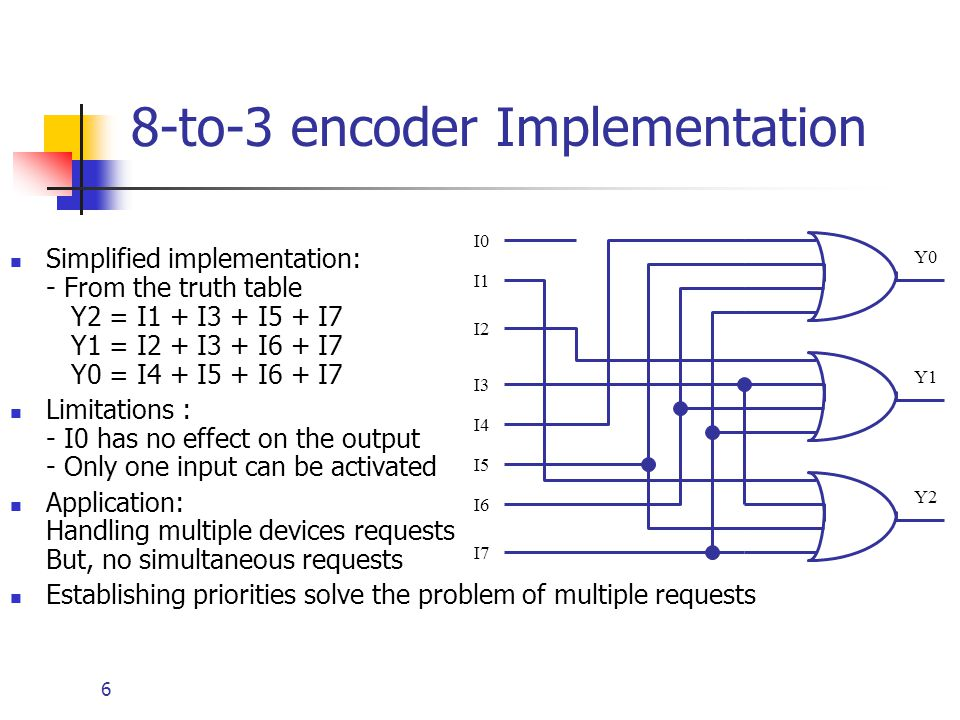 TS_9843] 8 Bit Priority Encoder Logic Diagram Schematic WiringRally Cajos Mohammedshrine Librar Wiring 101