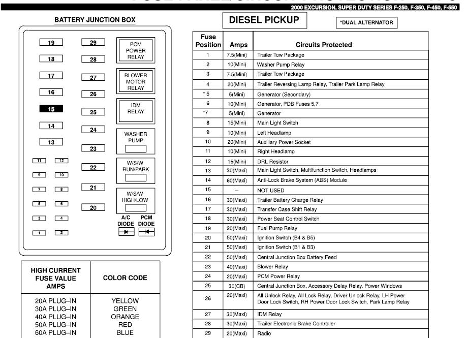 Groovy 2001 Ford F 250 Fuse Block Diagram Wiring Diagram Database Wiring Cloud Waroletkolfr09Org