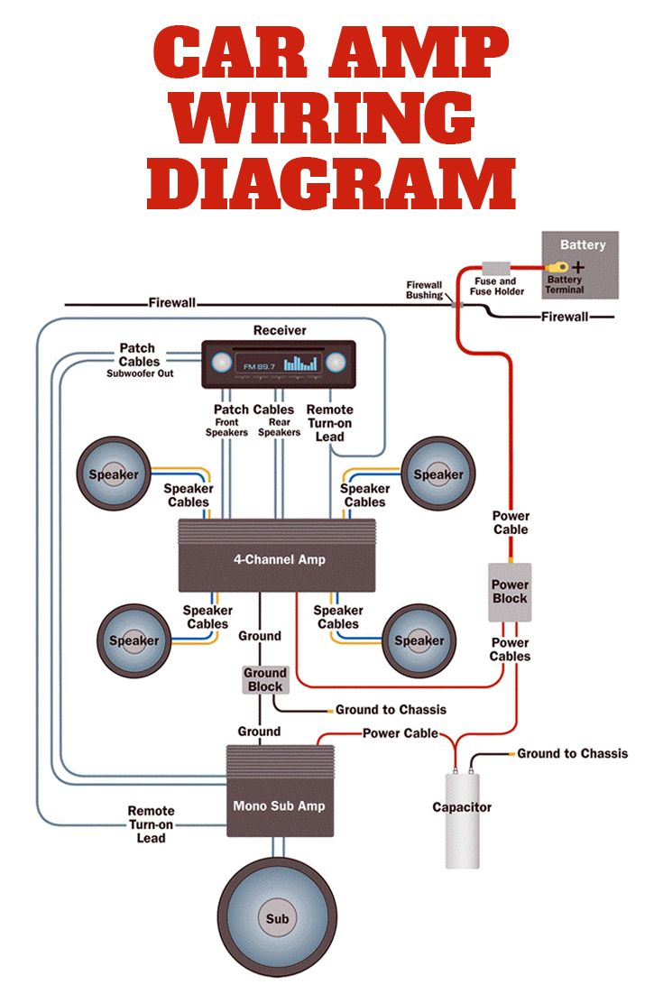 Fantastic Wiring For Amp Speakers Blog Diagram Schema Wiring Cloud Licukshollocom