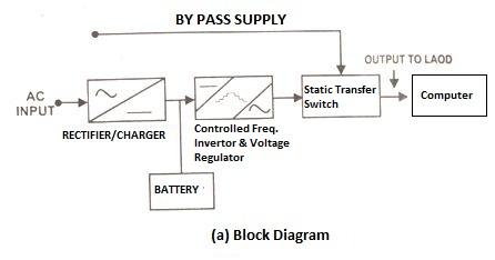 Stupendous Block Diagram Ups System General Wiring Diagram Data Wiring Cloud Hemtegremohammedshrineorg
