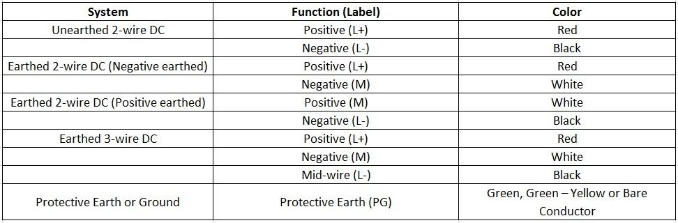 Outstanding Electrical Wiring Color Codes Wiring Cloud Xempagosophoxytasticioscodnessplanboapumohammedshrineorg