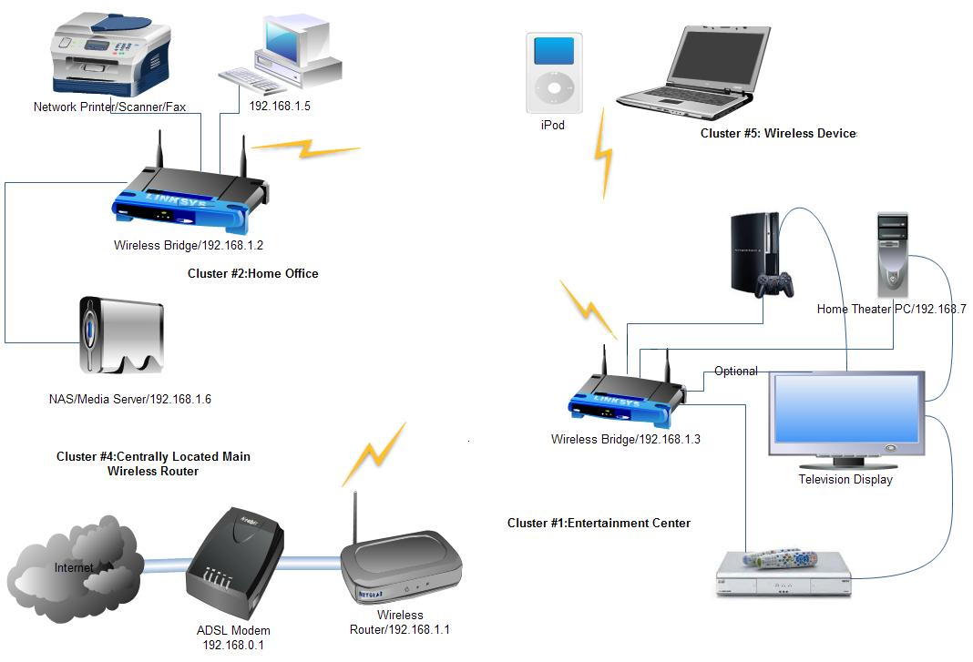 [SODI_2457]   YB_2182] Wired Home Network Diagram Router Free Diagram | Wired Network Diagram Router Dual |  | Emba Hapolo Mohammedshrine Librar Wiring 101