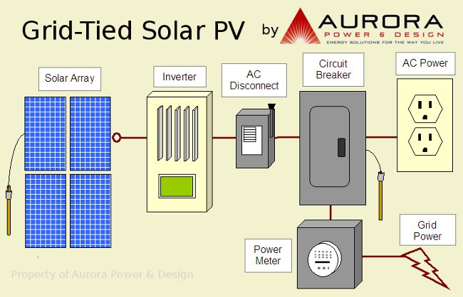 Oe 0517 Grid Tie Solar Wiring Diagram Wiring Diagram