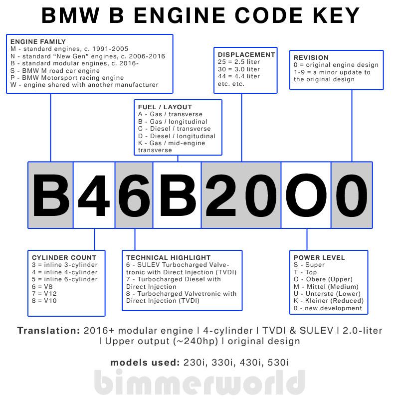 Excellent Bmw Engine Codes Bmw Chassis Codes Bimmerworld Wiring Cloud Intelaidewilluminateatxorg