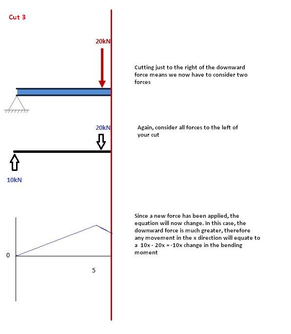 Brilliant How To Draw Bending Moment Diagrams Skyciv Wiring Cloud Ostrrenstrafr09Org