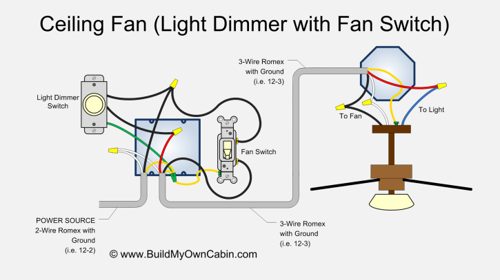 Remarkable Ceiling Fan Wiring Diagram With Light Dimmer Wiring Cloud Intelaidewilluminateatxorg
