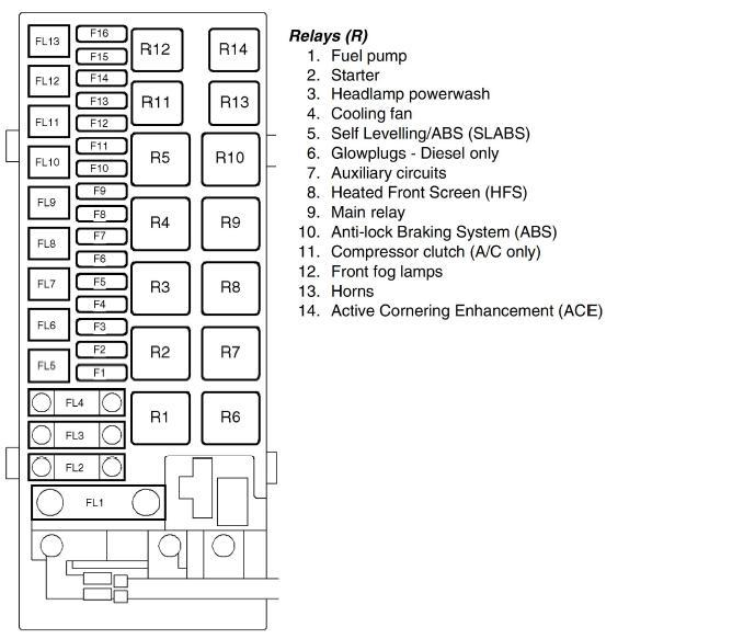 Land Rover Discovery Fuse Box Location Wiring Diagram System Live Image Live Image Ediliadesign It